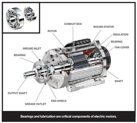 Motor Failures Integrated Electric Motor Center For All